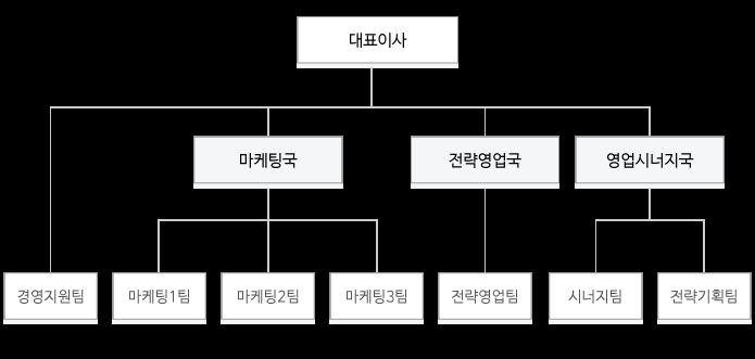 대표이사-광고영업국-획국-미디어사업국...